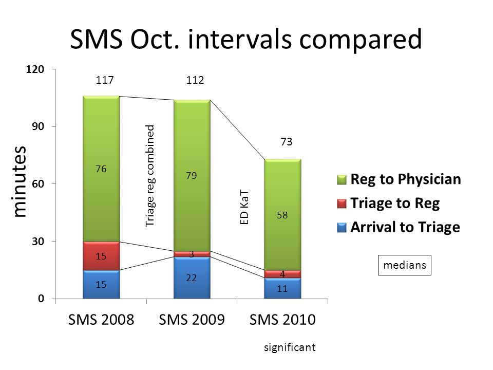 SMS Oct. intervals compared 117112 73 minutes medians significant Triage reg combined