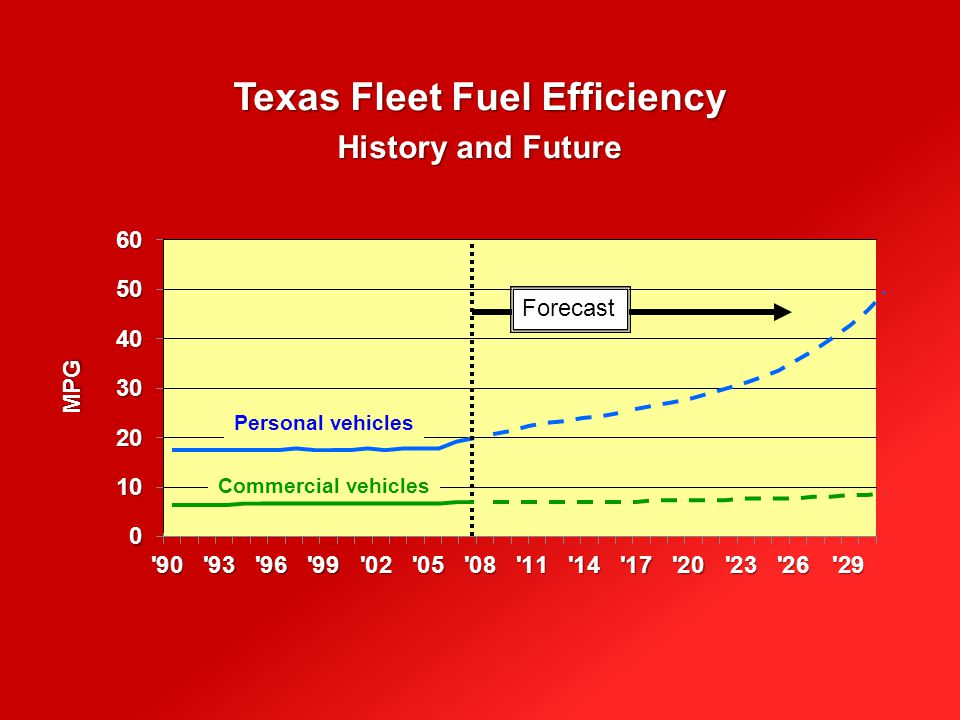 Texas Fleet Fuel Efficiency History and Future MPG Personal vehicles Commercial vehicles Forecast
