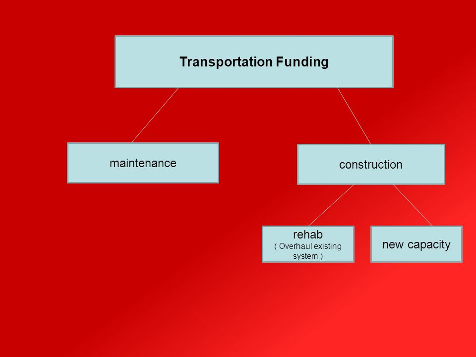 Transportation Funding maintenance construction rehab ( Overhaul existing system ) new capacity