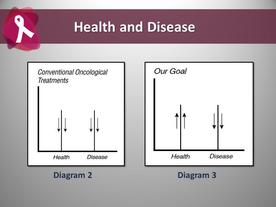 Diagram 2Diagram 3 Health and Disease