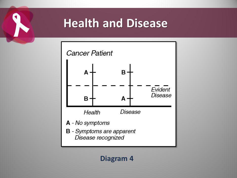Diagram 4 Health and Disease