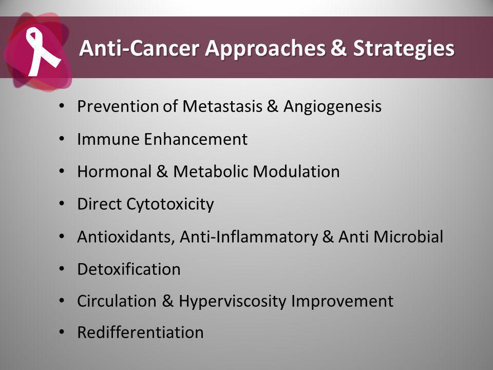 Prevention of Metastasis & Angiogenesis Immune Enhancement Hormonal & Metabolic Modulation Direct Cytotoxicity Antioxidants, Anti-Inflammatory & Anti