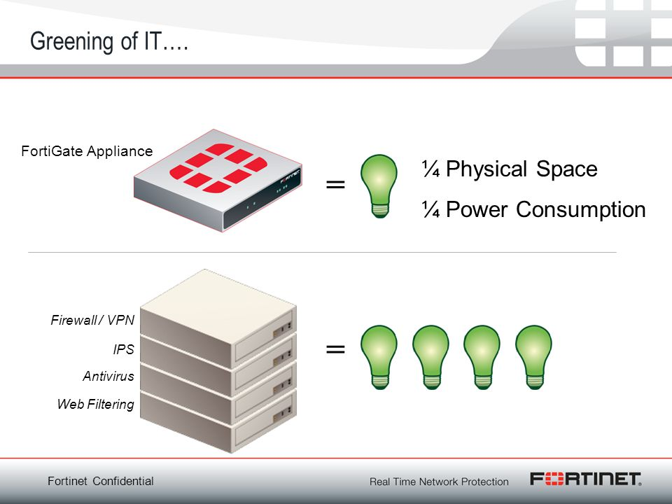 Fortinet Confidential Greening of IT…. Firewall / VPN Antivirus Web Filtering IPS FortiGate Appliance ¼ Physical Space ¼ Power Consumption = =