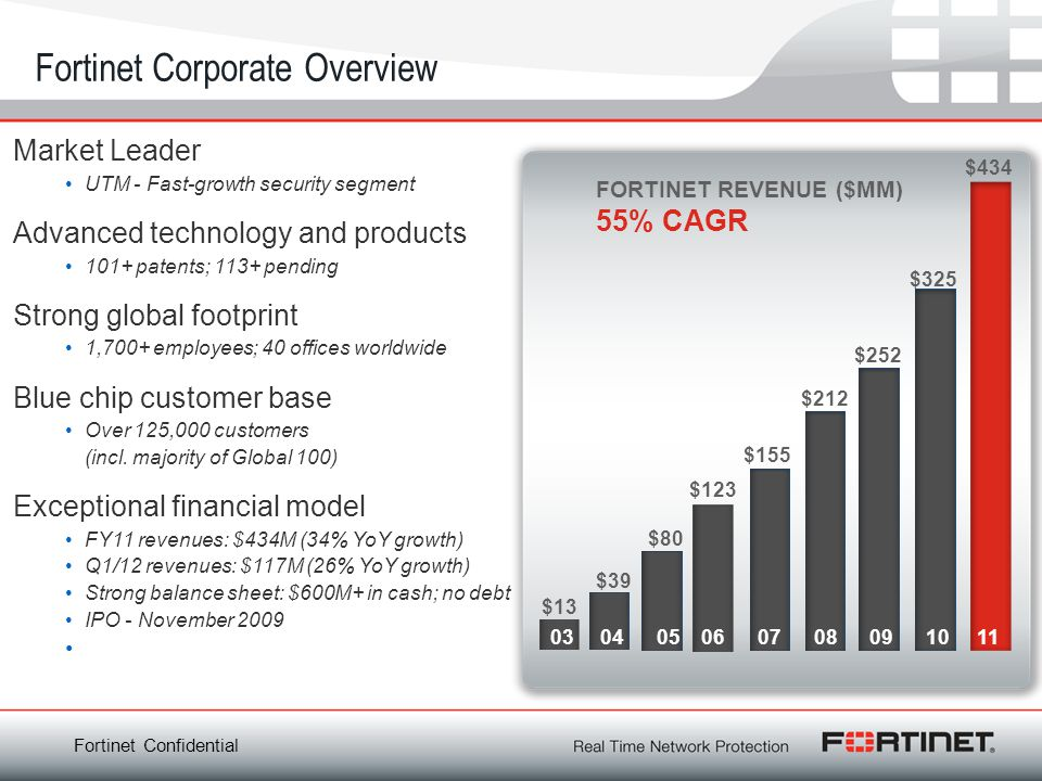 Fortinet Confidential Fortinet Corporate Overview $434 $39 $80 $123 $155 $212 $252 $325 FORTINET REVENUE ($MM) 55% CAGR $13 03 04 05 06 07 08 09 10 11