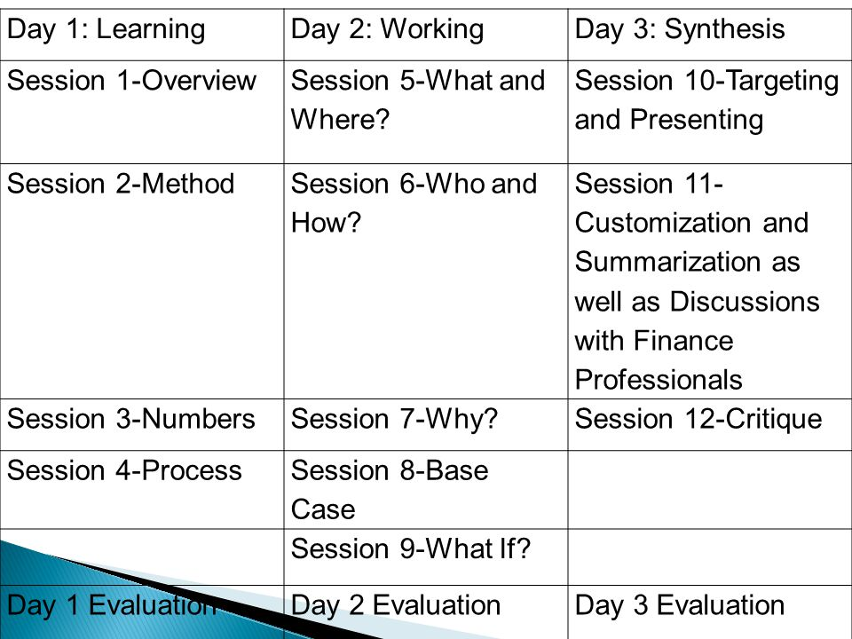 Day 1: LearningDay 2: WorkingDay 3: Synthesis Session 1-Overview Session 5-What and Where? Session 10-Targeting and Presenting Session 2-Method Sessio