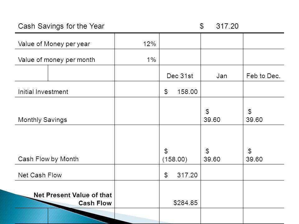 Value of Money per year12% Value of money per month1% Dec 31stJanFeb to Dec.