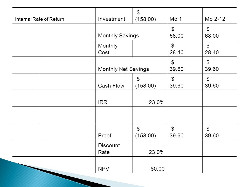 Internal Rate of Return Investment $ (158.00)Mo 1Mo 2-12 Monthly Savings $ 68.00 Monthly Cost $ 28.40 Monthly Net Savings $ 39.60 Cash Flow $ (158.00) $ 39.60 IRR23.0% Proof $ (158.00) $ 39.60 Discount Rate23.0% NPV$0.00