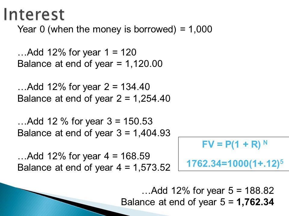 Interest Year 0 (when the money is borrowed) = 1,000 …Add 12% for year 1 = 120 Balance at end of year = 1,120.00 …Add 12% for year 2 = 134.40 Balance at end of year 2 = 1,254.40 …Add 12 % for year 3 = 150.53 Balance at end of year 3 = 1,404.93 …Add 12% for year 4 = 168.59 Balance at end of year 4 = 1,573.52 …Add 12% for year 5 = 188.82 Balance at end of year 5 = 1,762.34 FV = P(1 + R) N 1762.34=1000(1+.12) 5