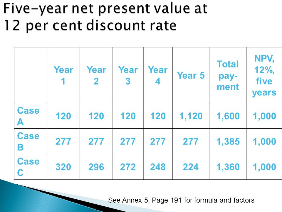 Five-year net present value at 12 per cent discount rate Year 1 Year 2 Year 3 Year 4 Year 5 Total pay- ment NPV, 12%, five years Case A 120 1,1201,6001,000 Case B 277 1,3851,000 Case C 3202962722482241,3601,000 See Annex 5, Page 191 for formula and factors