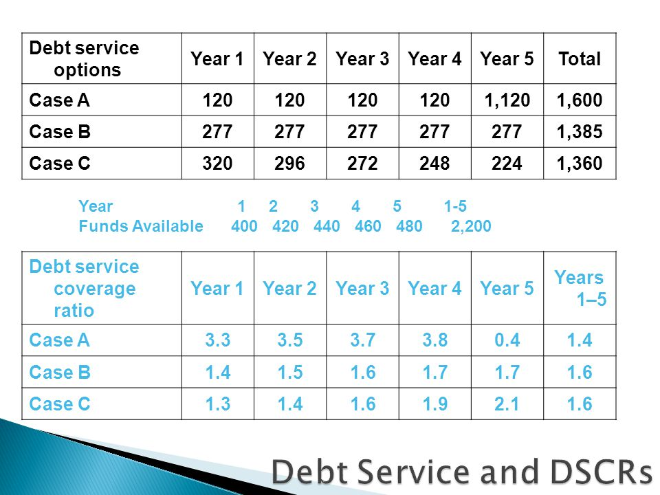 Debt service options Year 1Year 2Year 3Year 4Year 5Total Case A120 1,1201,600 Case B277 1,385 Case C3202962722482241,360 Debt service coverage ratio Year 1Year 2Year 3Year 4Year 5 Years 1–5 Case A3.33.53.73.80.41.4 Case B1.41.51.61.7 1.6 Case C1.31.41.61.92.11.6 Year 1 2 3 4 5 1-5 Funds Available 400 420 440 460 480 2,200