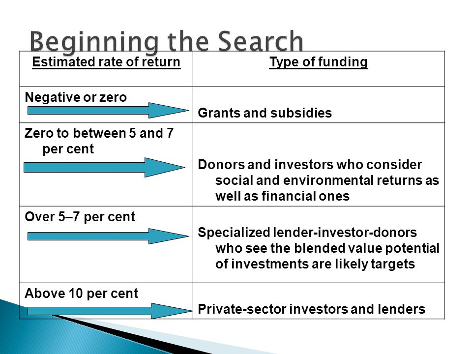 Estimated rate of returnType of funding Negative or zero Grants and subsidies Zero to between 5 and 7 per cent Donors and investors who consider social and environmental returns as well as financial ones Over 5–7 per cent Specialized lender-investor-donors who see the blended value potential of investments are likely targets Above 10 per cent Private-sector investors and lenders