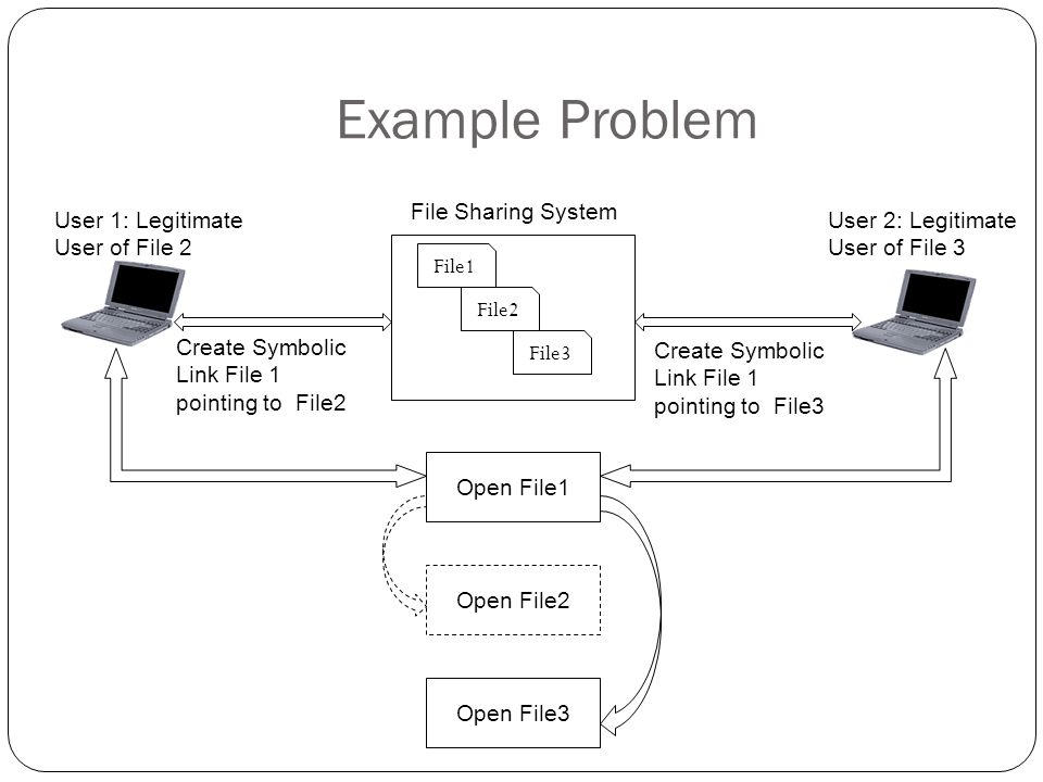 Example Problem File1 File2 File3 Open File1 Open File2 Open File3 User 1: Legitimate User of File 2 User 2: Legitimate User of File 3 File Sharing System Create Symbolic Link File 1 pointing to File2 Create Symbolic Link File 1 pointing to File3