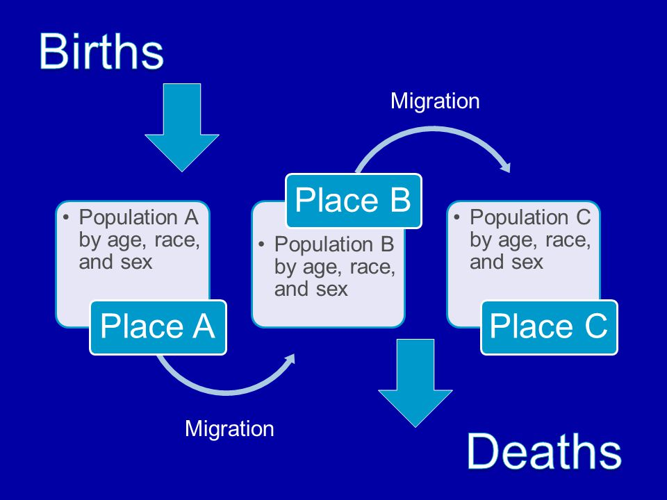 Population A by age, race, and sex Place A Population B by age, race, and sex Place B Population C by age, race, and sex Place C Migration