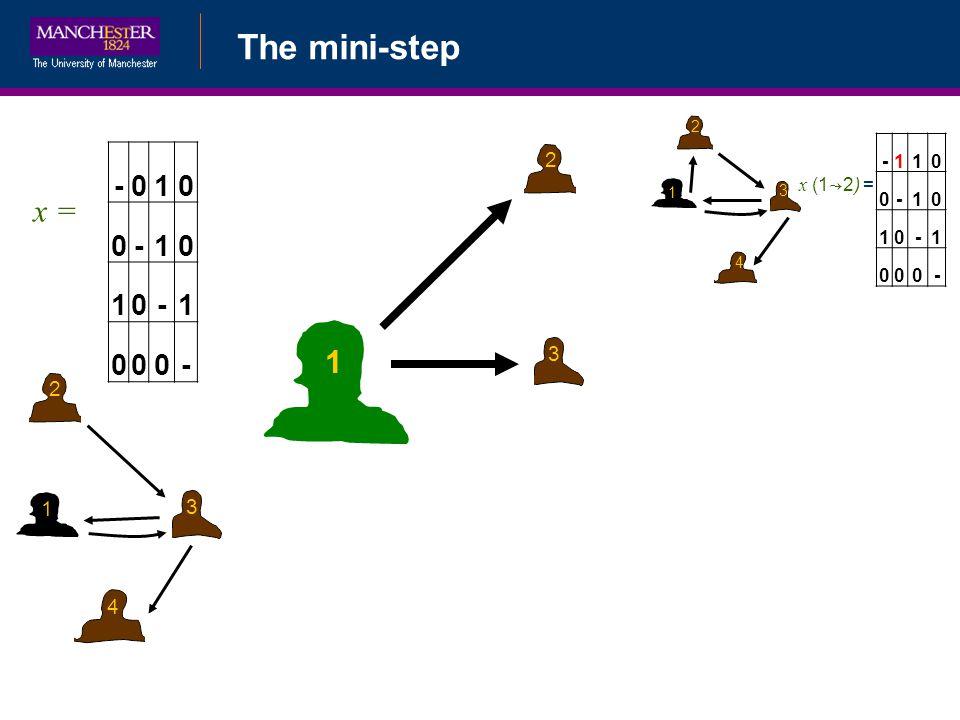 The mini-step -010 0-10 10-1 000- x = 1 2 3 4 1 2 3 1 2 3 4 -110 0-10 10-1 000- x (1 2) =