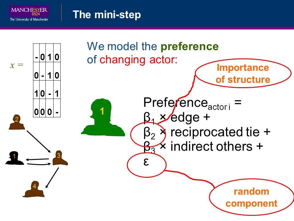 The mini-step -010 0-10 10-1 000- x = 1 2 3 4 1 We model the preference of changing actor: Preference actor i = β 1 × edge + β 2 × reciprocated tie + β 3 × indirect others + ε random component Importance of structure