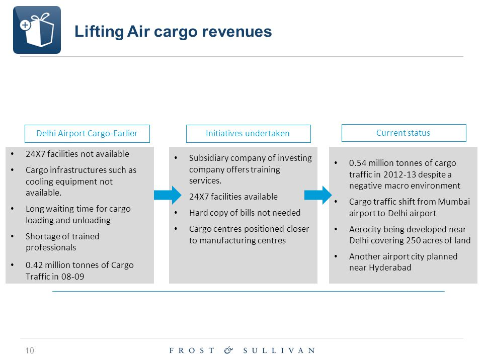 10 Lifting Air cargo revenues 24X7 facilities not available Cargo infrastructures such as cooling equipment not available.