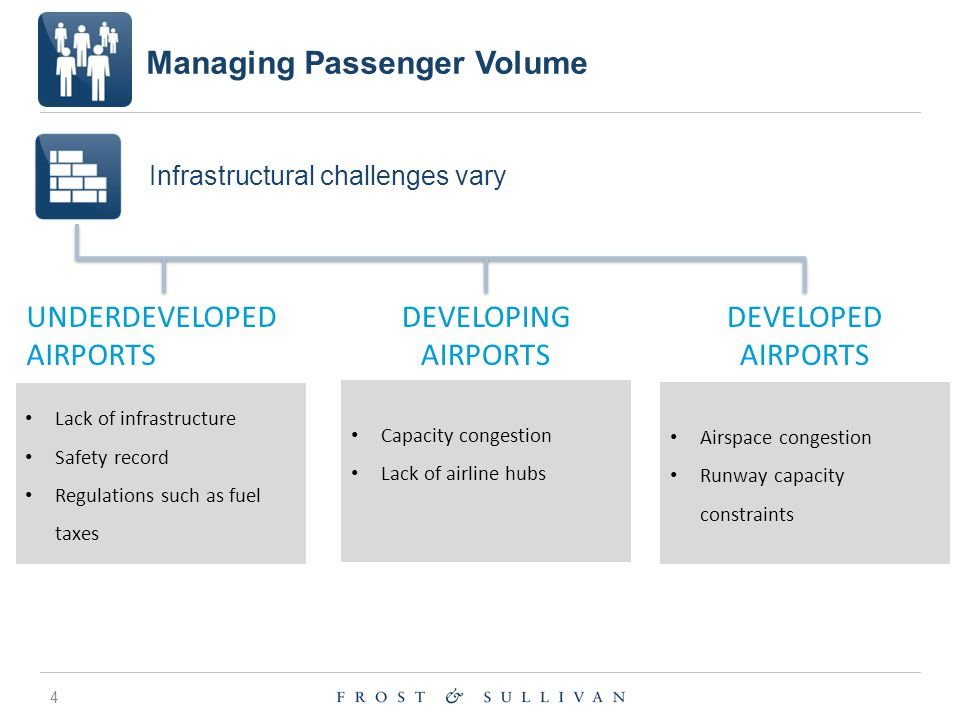 Managing Passenger Volume 4 UNDERDEVELOPED AIRPORTS Lack of infrastructure Safety record Regulations such as fuel taxes DEVELOPING AIRPORTS Capacity congestion Lack of airline hubs DEVELOPED AIRPORTS Airspace congestion Runway capacity constraints Infrastructural challenges vary