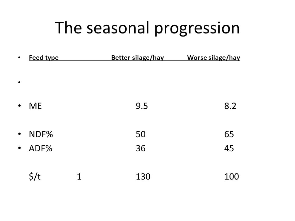 The seasonal progression Feed type Better silage/hay Worse silage/hay ME9.58.2 NDF%5065 ADF%3645 $/t1130100