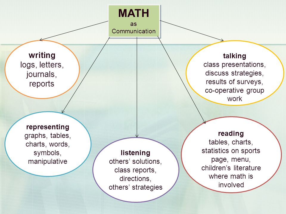 MATH as Communication talking class presentations, discuss strategies, results of surveys, co-operative group work writing logs, letters, journals, reports representing graphs, tables, charts, words, symbols, manipulative reading tables, charts, statistics on sports page, menu, childrens literature where math is involved listening others solutions, class reports, directions, others strategies