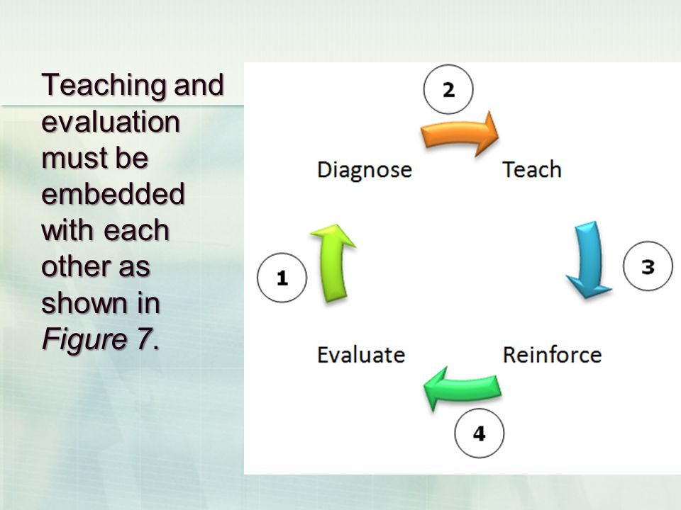Teaching and evaluation must be embedded with each other as shown in Figure 7.