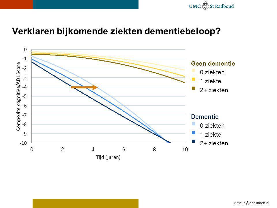 Verklaren bijkomende ziekten dementiebeloop? r.melis@ger.umcn.nl Geen dementie 0 ziekten 1 ziekte 2+ ziekten Dementie 0 ziekten 1 ziekte 2+ ziekten