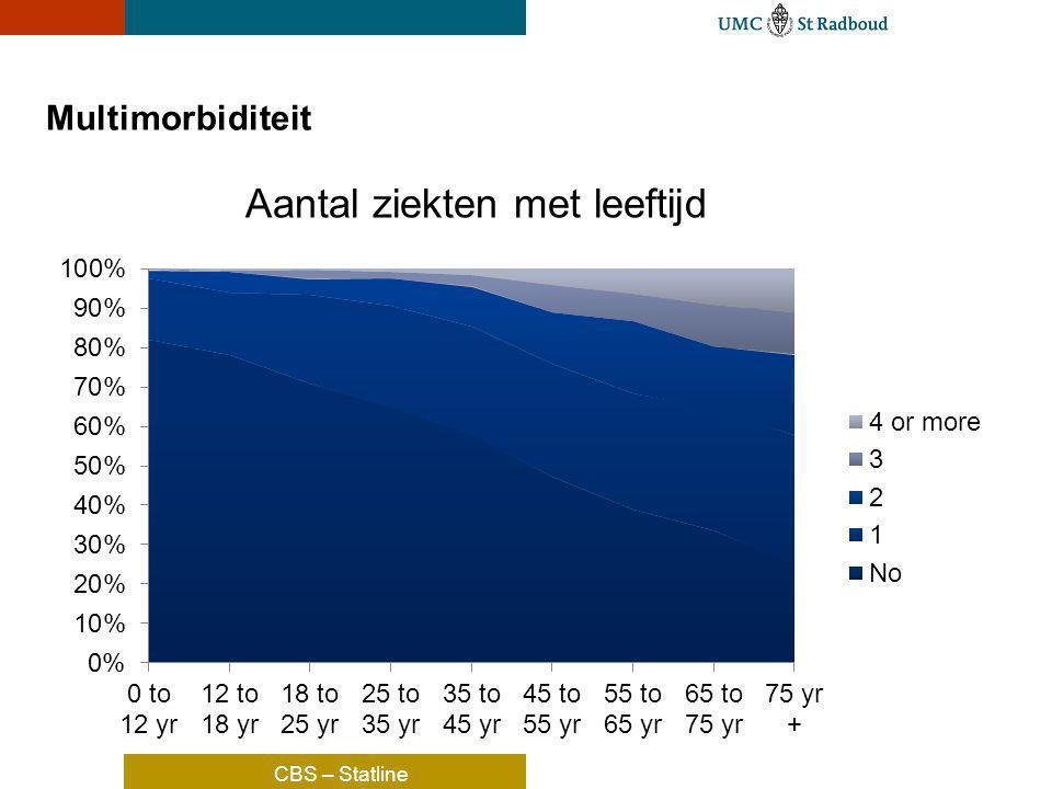 Multimorbiditeit Aantal ziekten met leeftijd CBS – Statline