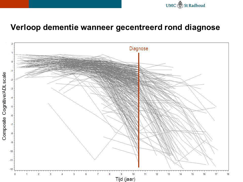 Verloop dementie wanneer gecentreerd rond diagnose Diagnose Tijd (jaar) Composite Cognitive/ADL scale