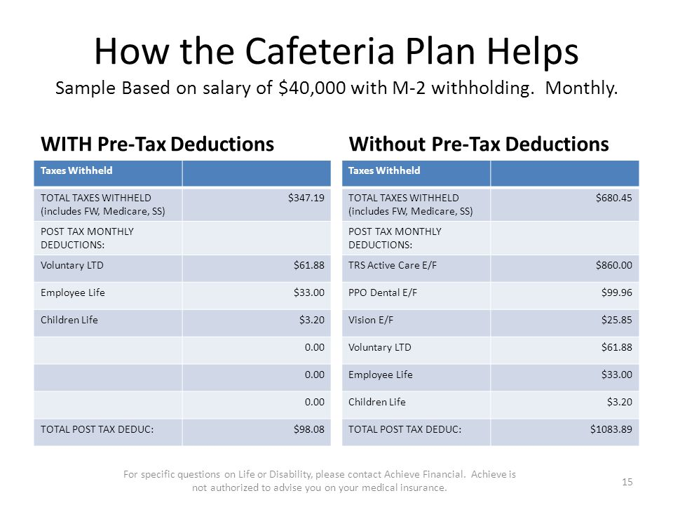 How the Cafeteria Plan Helps Sample Based on salary of $40,000 with M-2 withholding.