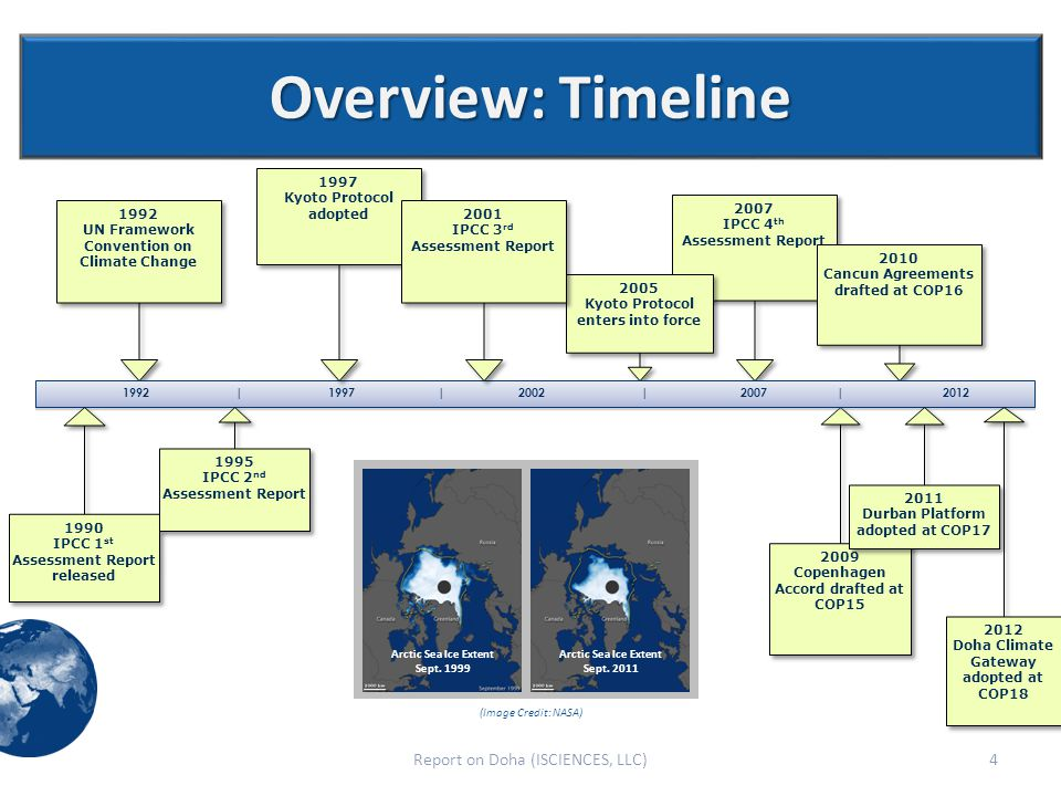Overview: Timeline 4Report on Doha (ISCIENCES, LLC) 1992 UN Framework Convention on Climate Change 1992 UN Framework Convention on Climate Change 2009 Copenhagen Accord drafted at COP15 2009 Copenhagen Accord drafted at COP15 2007 IPCC 4 th Assessment Report 2007 IPCC 4 th Assessment Report 2010 Cancun Agreements drafted at COP16 2010 Cancun Agreements drafted at COP16 Arctic Sea Ice Extent Sept.
