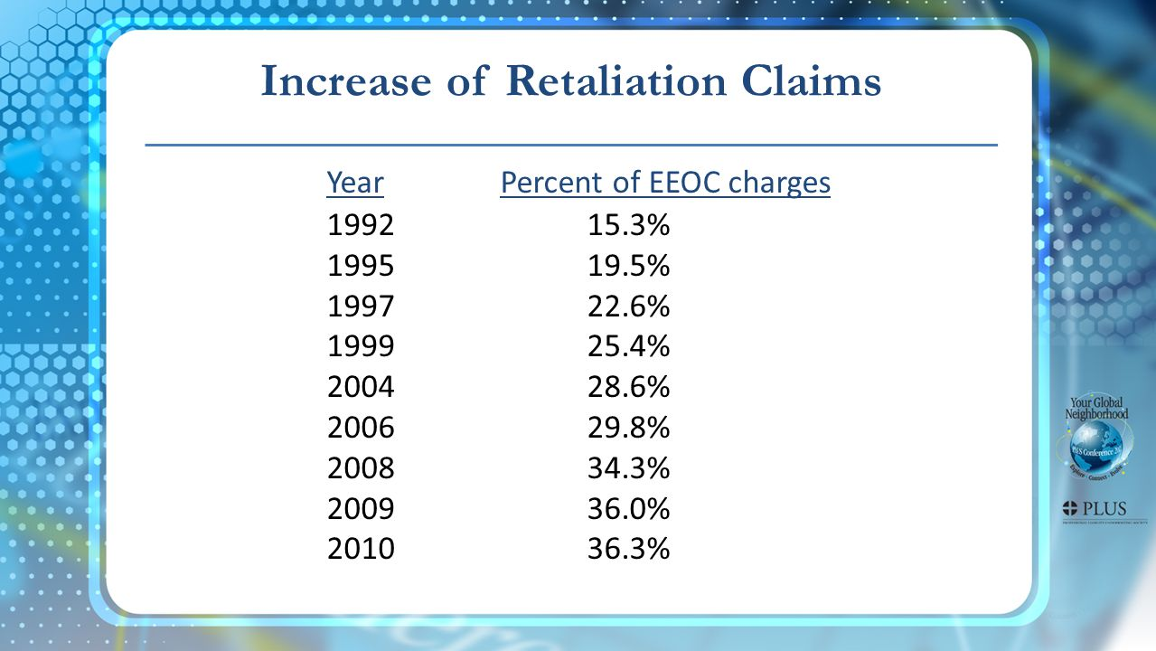 YearPercent of EEOC charges 199215.3% 199519.5% 199722.6% 199925.4% 200428.6% 200629.8% 200834.3% 200936.0% 201036.3% Increase of Retaliation Claims