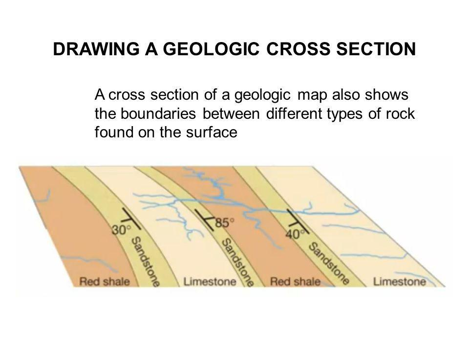 DRAWING A GEOLOGIC CROSS SECTION A cross section of a geologic map also shows the boundaries between different types of rock found on the surface
