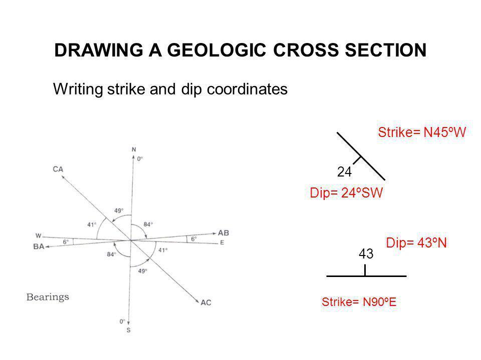 DRAWING A GEOLOGIC CROSS SECTION Writing strike and dip coordinates 24 Strike= N45ºW Dip= 24ºSW 43 Strike= N90ºE Dip= 43ºN