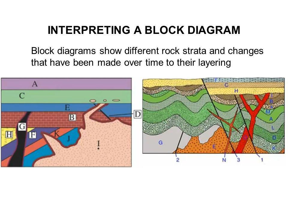 INTERPRETING A BLOCK DIAGRAM Block diagrams show different rock strata and changes that have been made over time to their layering