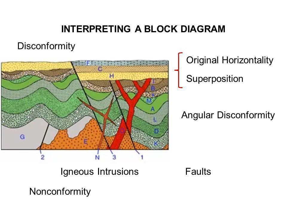 INTERPRETING A BLOCK DIAGRAM Original Horizontality Superposition Angular Disconformity Disconformity Igneous IntrusionsFaults Nonconformity