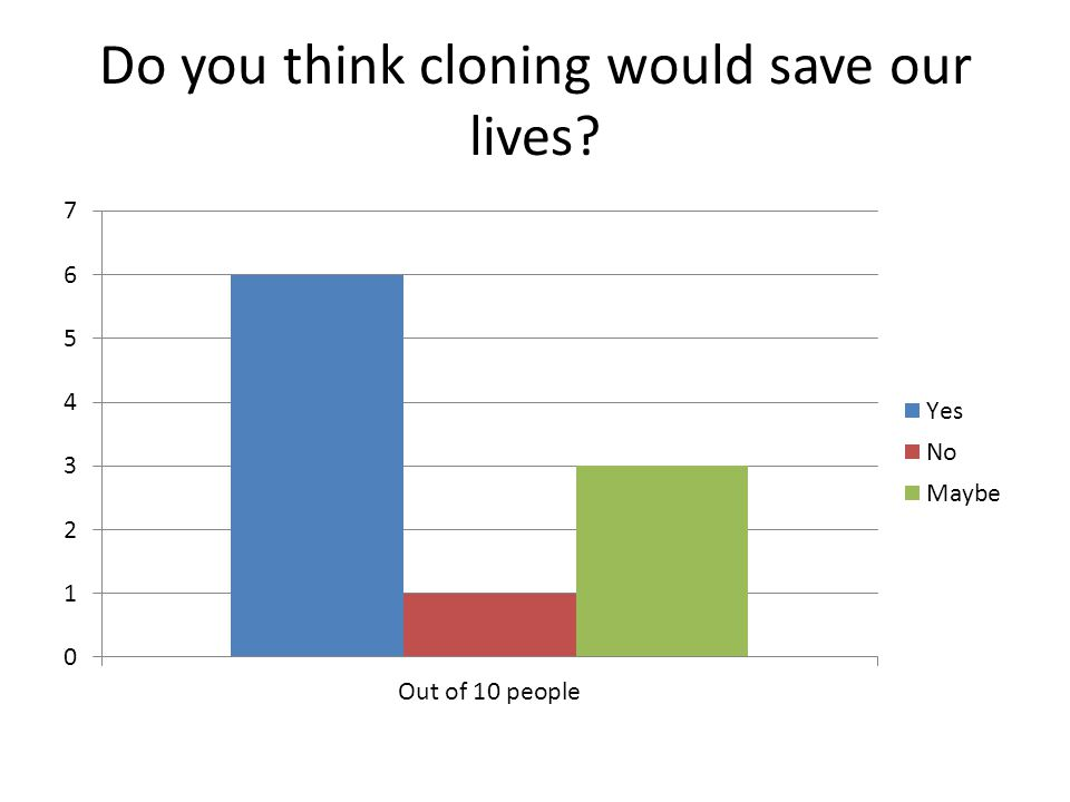 Do you think cloning would save our lives?