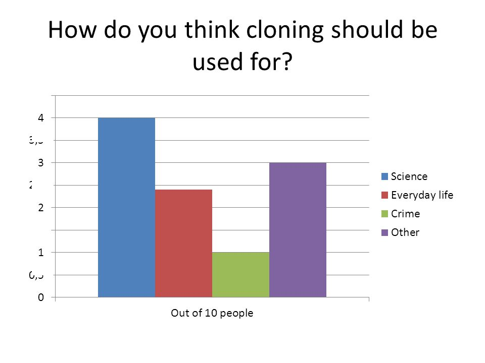 How do you think cloning should be used for?