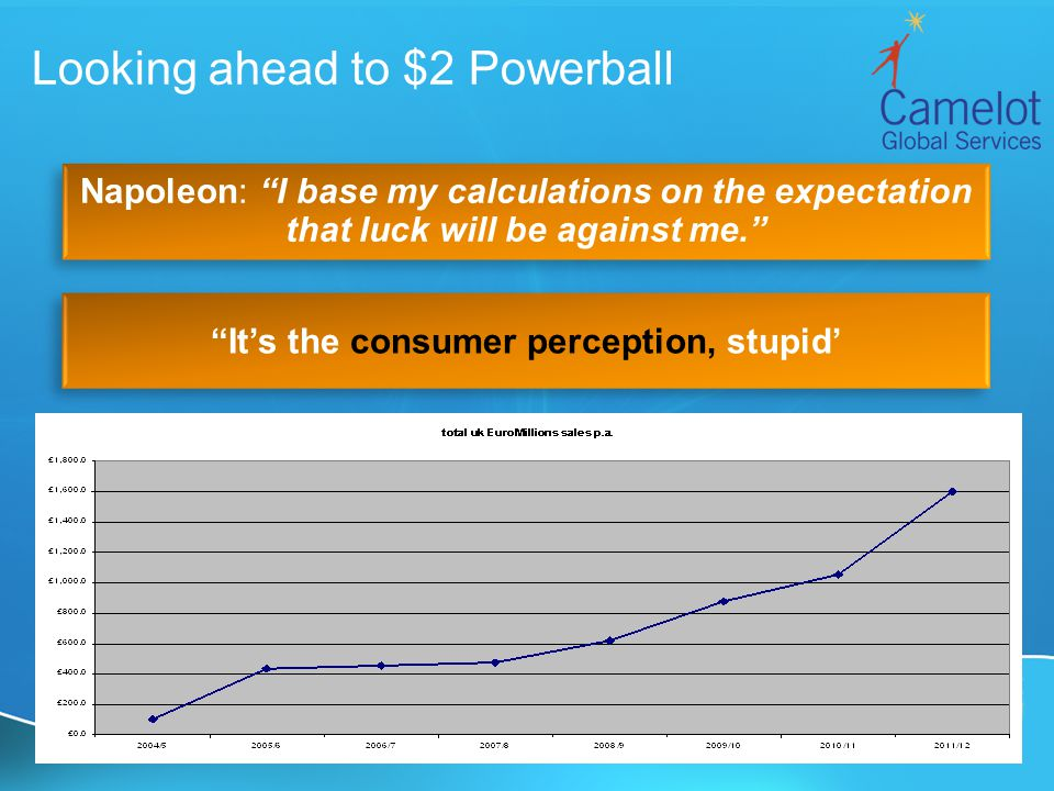 Looking ahead to $2 Powerball Napoleon: I base my calculations on the expectation that luck will be against me.