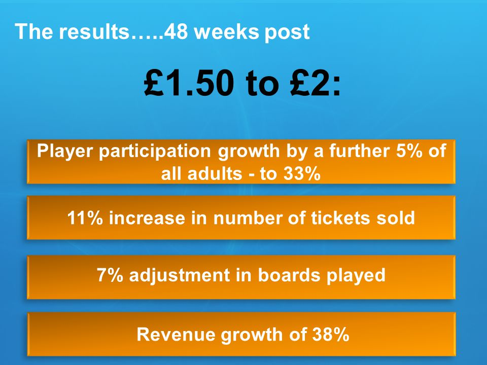 Player participation growth by a further 5% of all adults - to 33% 11% increase in number of tickets sold 7% adjustment in boards played Revenue growth of 38% The results…..48 weeks post £1.50 to £2: