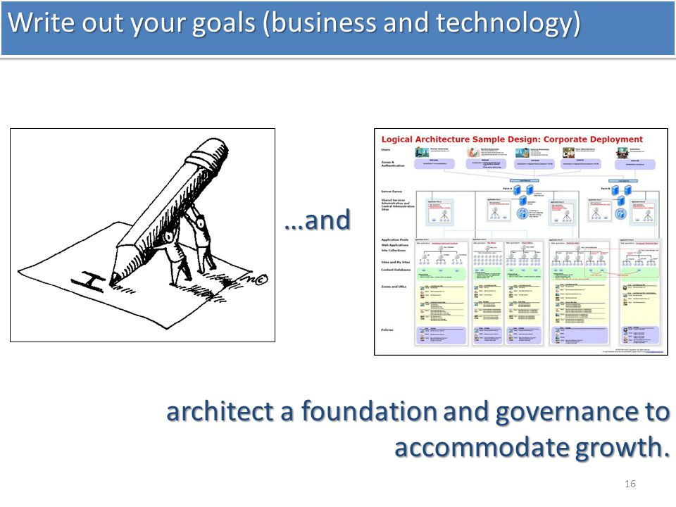 16 Write out your goals (business and technology) architect a foundation and governance to accommodate growth.