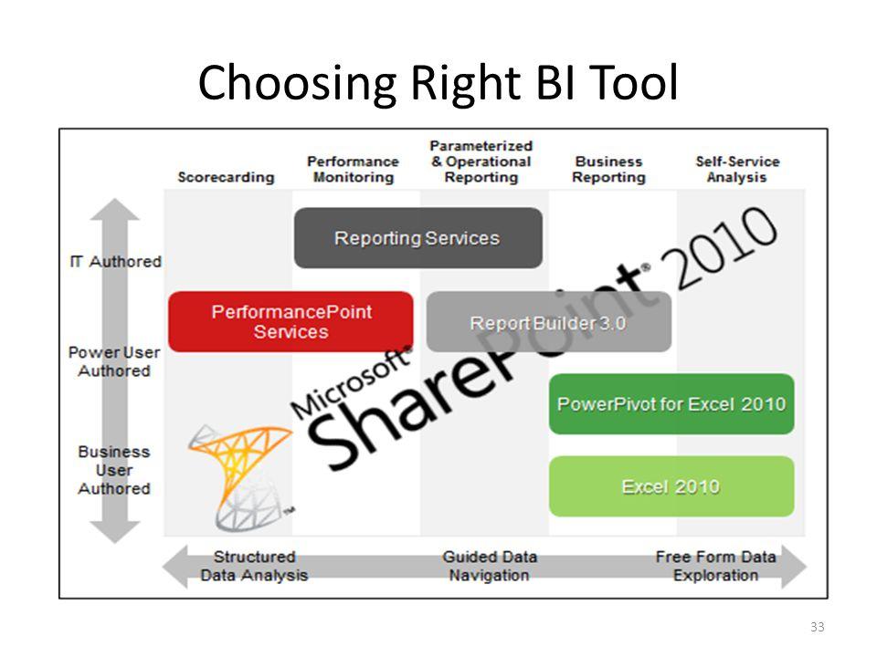 Choosing Right BI Tool 33