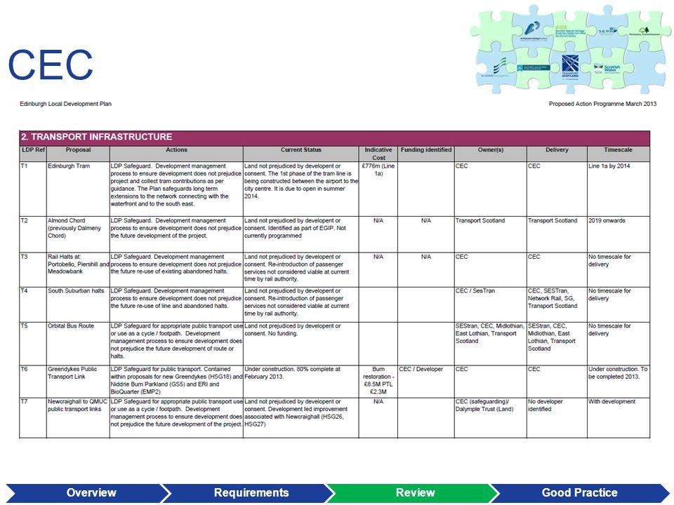 CEC OverviewRequirementsReviewGood Practice