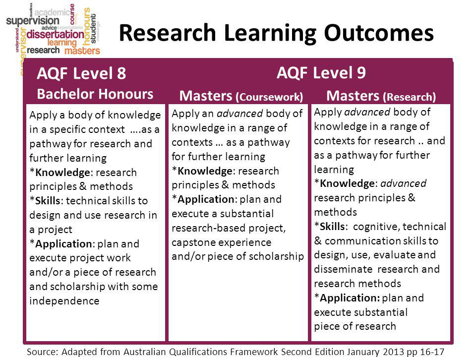 Research Learning Outcomes AQF Level 8 Bachelor Honours Masters (Coursework) Apply a body of knowledge in a specific context ….as a pathway for research and further learning *Knowledge: research principles & methods *Skills: technical skills to design and use research in a project *Application: plan and execute project work and/or a piece of research and scholarship with some independence Apply an advanced body of knowledge in a range of contexts … as a pathway for further learning *Knowledge: research principles & methods *Application: plan and execute a substantial research-based project, capstone experience and/or piece of scholarship Masters (Research) AQF Level 9 Apply advanced body of knowledge in a range of contexts for research..