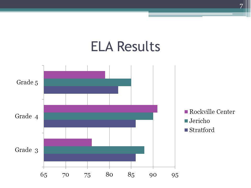 ELA Results 7