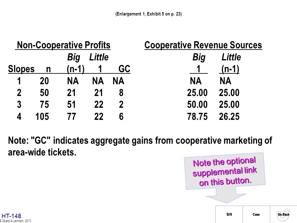HT-147 © Goetz & Lambert, 2013 Case Exhibit 5: Marketing Analysis for Defendant Big Ski Non-Cooperative Profits Cooperative Revenue Sources Big Little