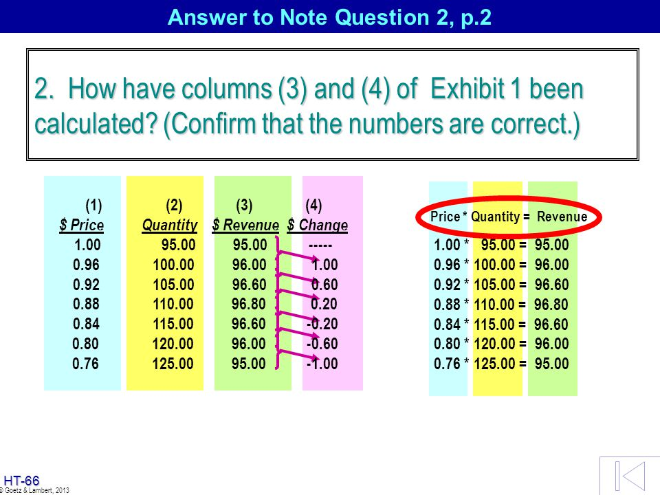 HT-65 © Goetz & Lambert, 2013 Answer to Note Question 2, p.2 1.00 * 95.00 = 95.00 0.96 * 100.00 = 96.00 0.92 * 105.00 = 96.60 0.88 * 110.00 = 96.80 0.