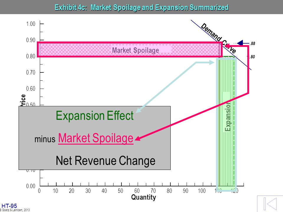 HT-94 © Goetz & Lambert, 2013 Exhibit 4c: Market Spoilage and Expansion Summarized Expansion Effect minus Market Spoilage Net Revenue Change
