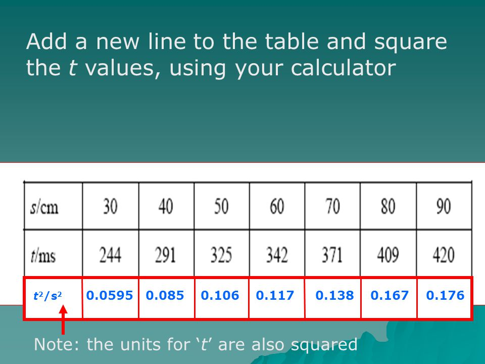Add a new line to the table and square the t values, using your calculator t 2 /s 2 0.0595 0.085 0.106 0.117 0.138 0.167 0.176 Note: the units for t a