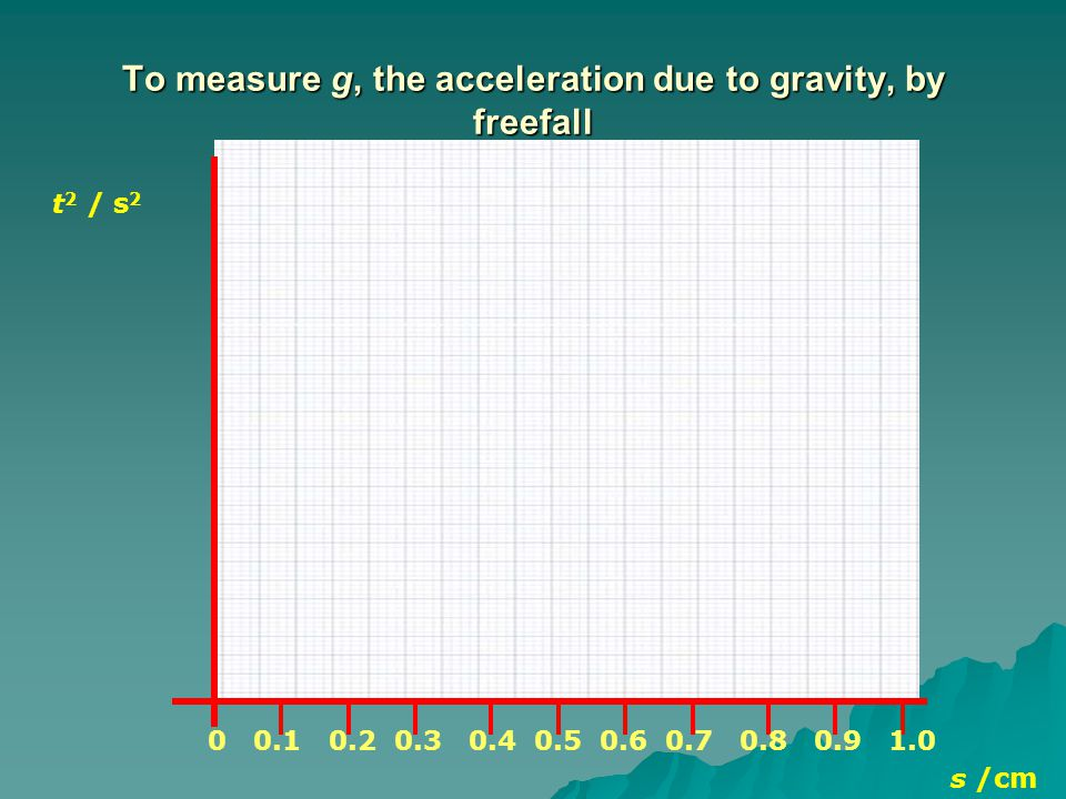 To measure g, the acceleration due to gravity, by freefall s /cm 0 0.1 0.2 0.3 0.4 0.5 0.6 0.7 0.8 0.9 1.0 t 2 / s 2