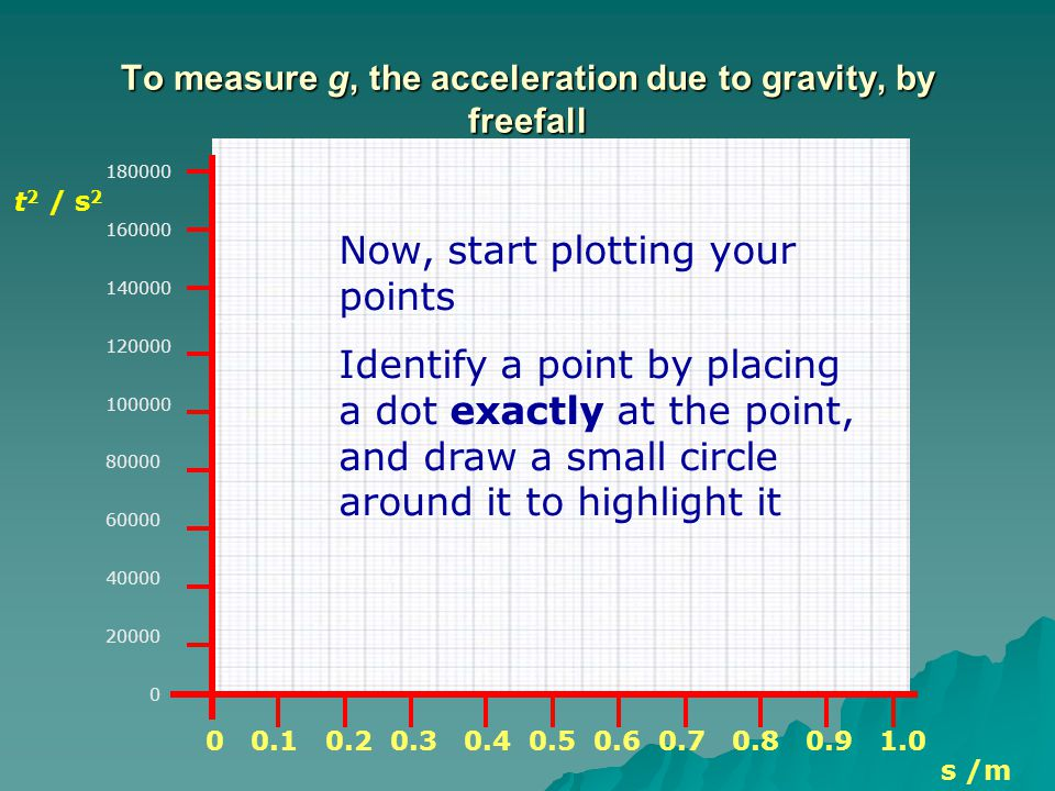 To measure g, the acceleration due to gravity, by freefall s /m 180000 160000 140000 120000 100000 80000 60000 40000 20000 0 Now, start plotting your