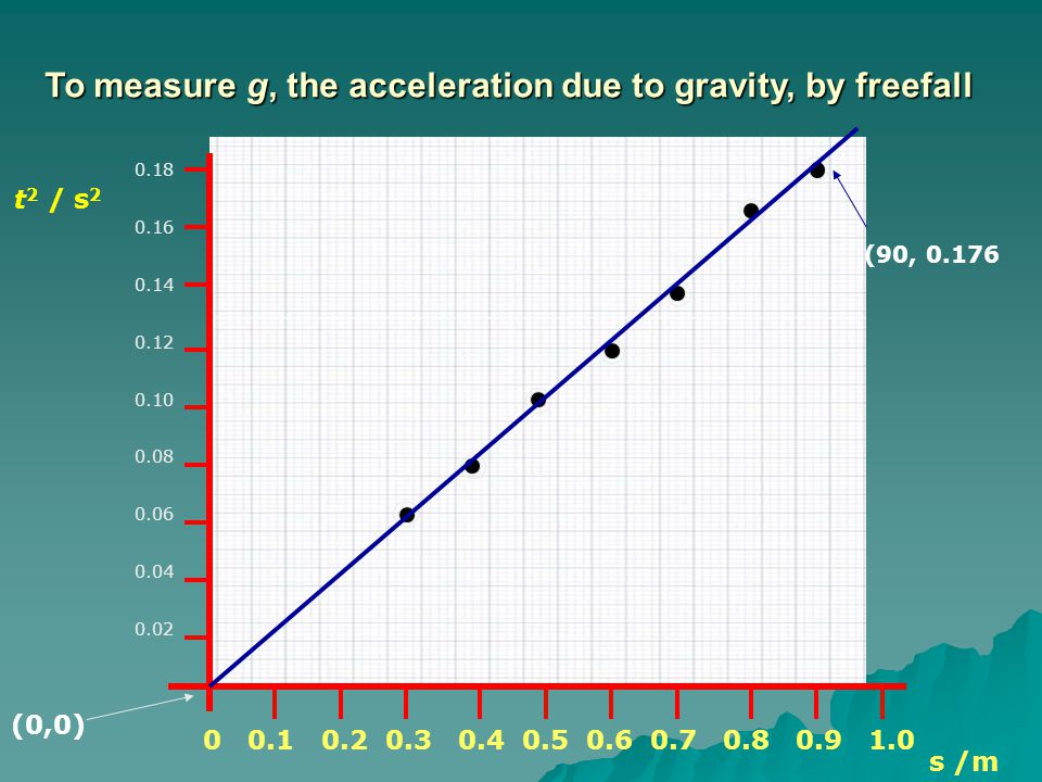 s /m (90, 0.176 (0,0) To measure g, the acceleration due to gravity, by freefall t 2 / s 2 0.18 0.16 0.14 0.12 0.10 0.08 0.06 0.04 0.02 0 0.1 0.2 0.3 0.4 0.5 0.6 0.7 0.8 0.9 1.0